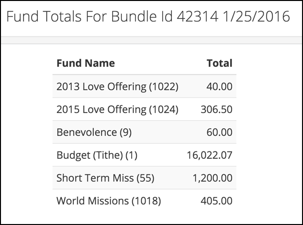 Users can view contributions by fund in TouchPoint