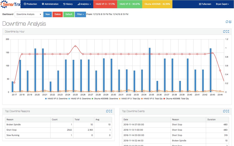 Downtime analysis dashboard