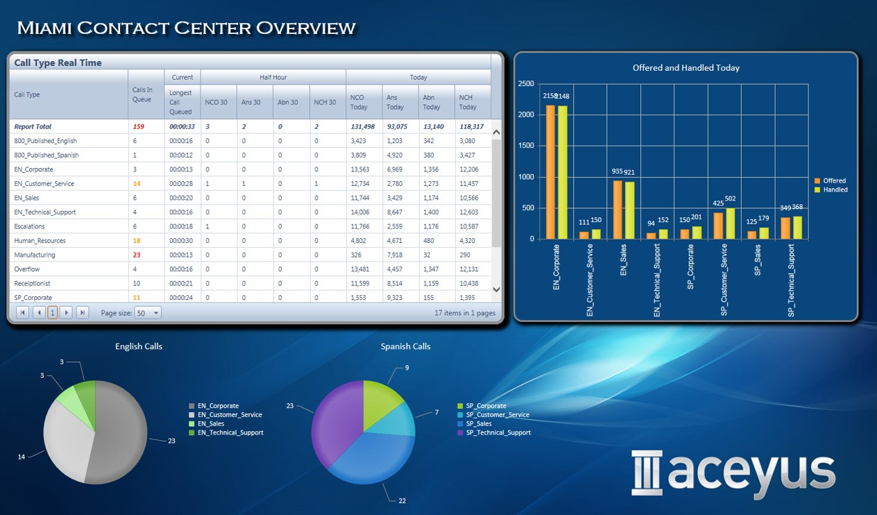 Contact center overview
