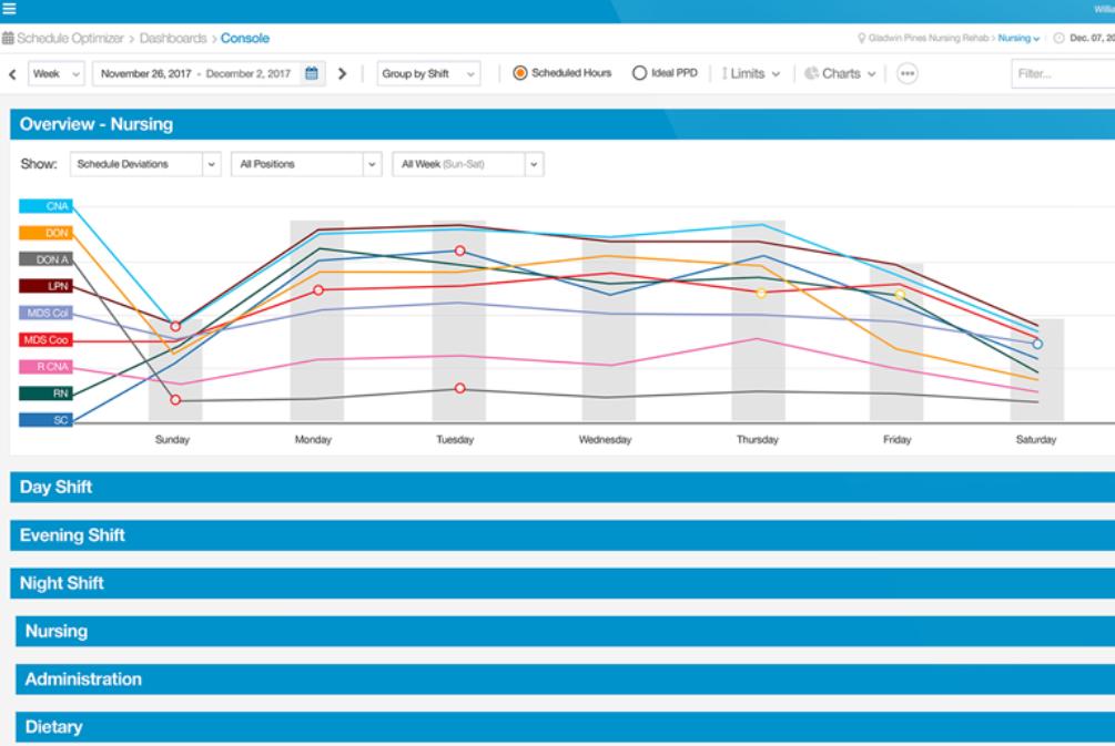 Smartlinx screenshot: Smartlinx schedule optimizer
