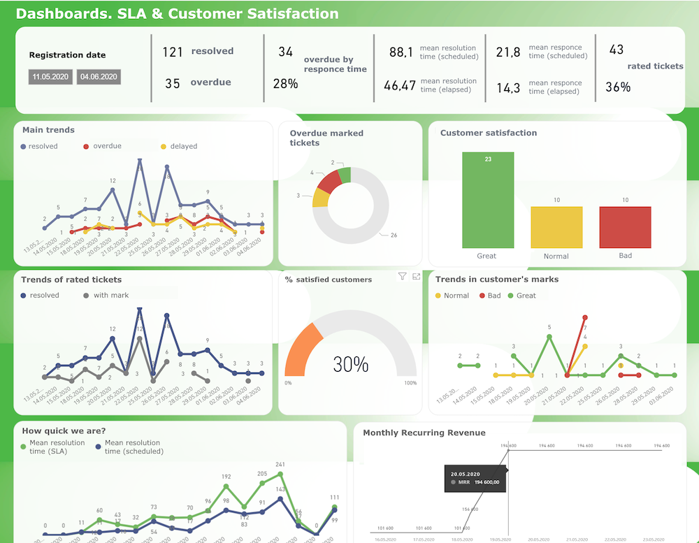Okdesk Software - Dozens of enterprise-level dashboards with various detailizations of your service performance metrics.