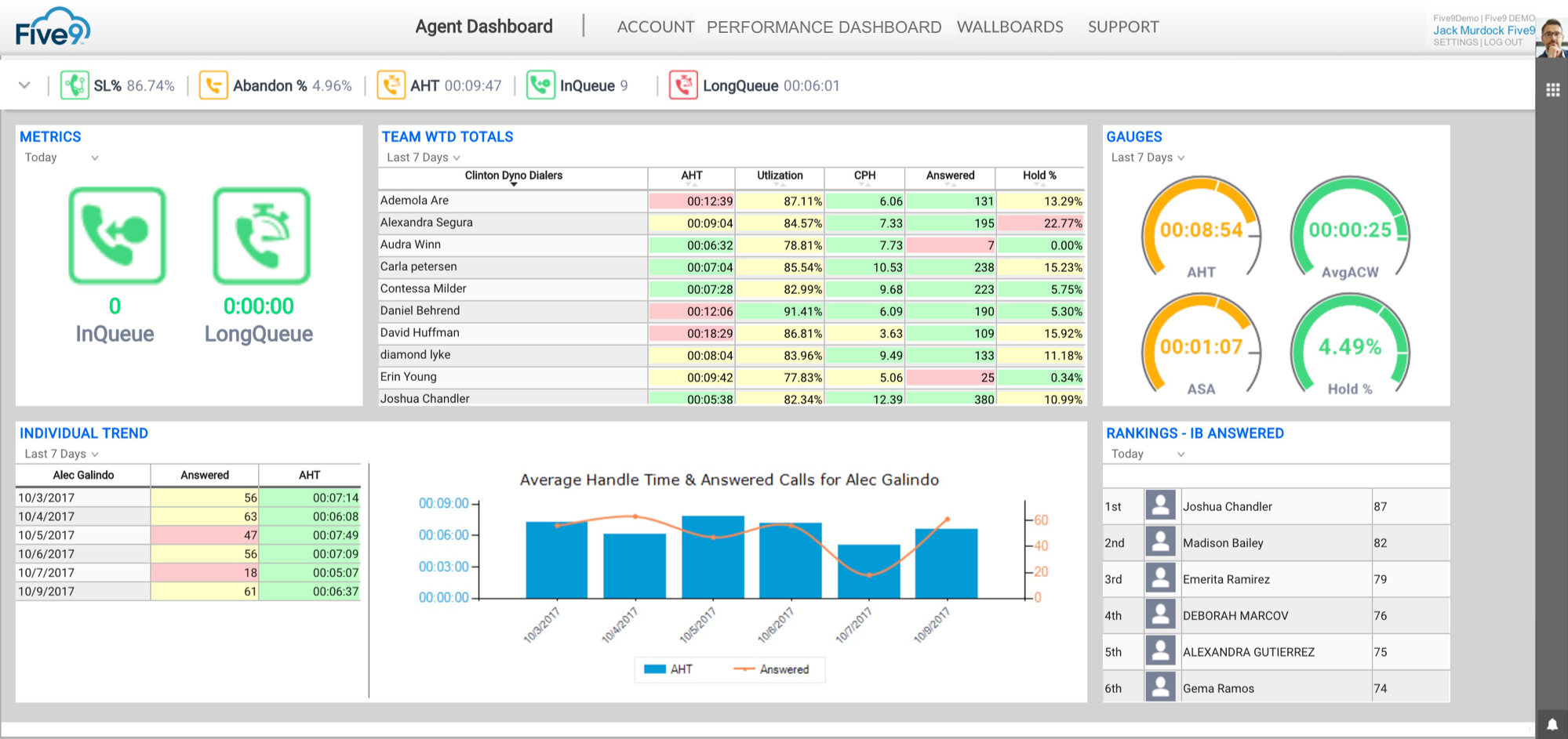 Agent dashboard with performance metrics