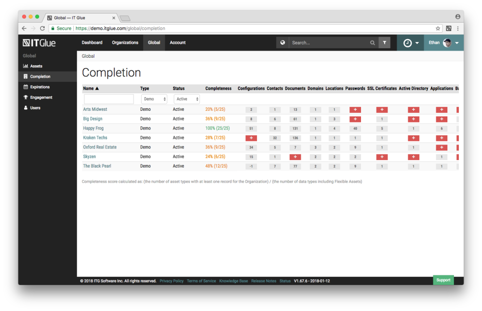IT Glue Software - Completion dashboard