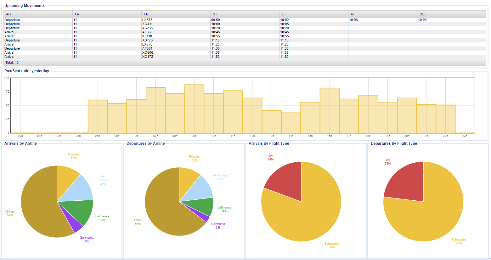 SKYport Billing dashboard