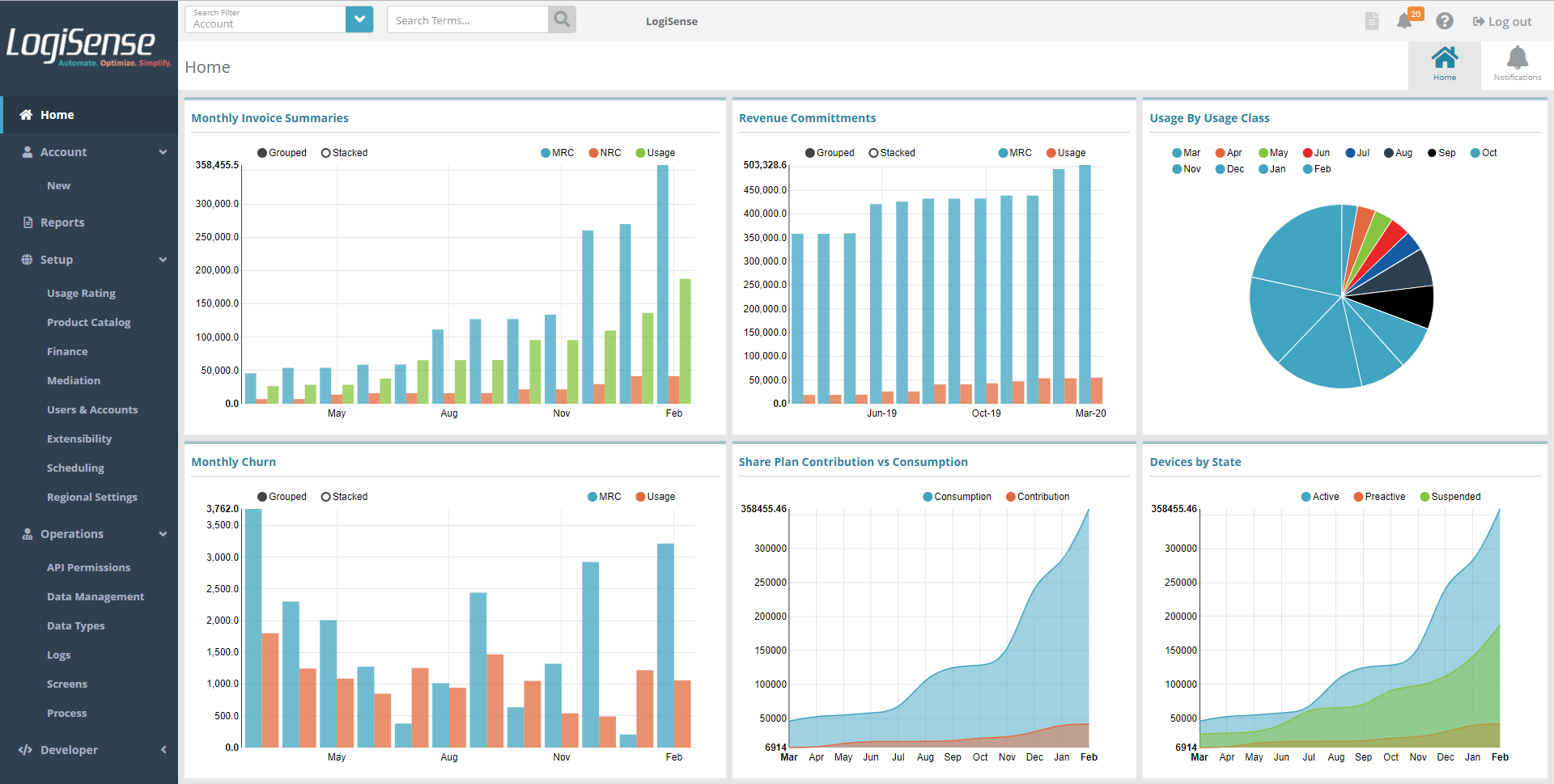 Dashboards for Visibility into Billing Data