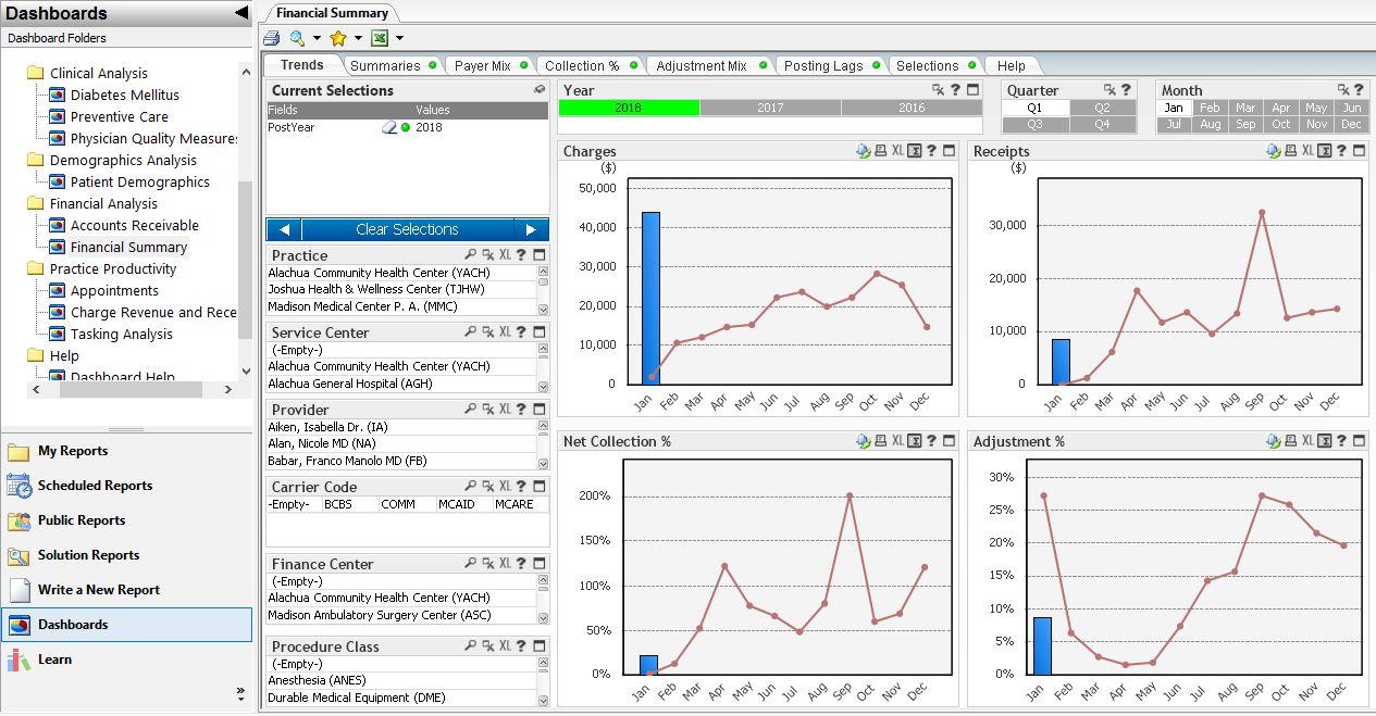 Analytics financial performance dashboard