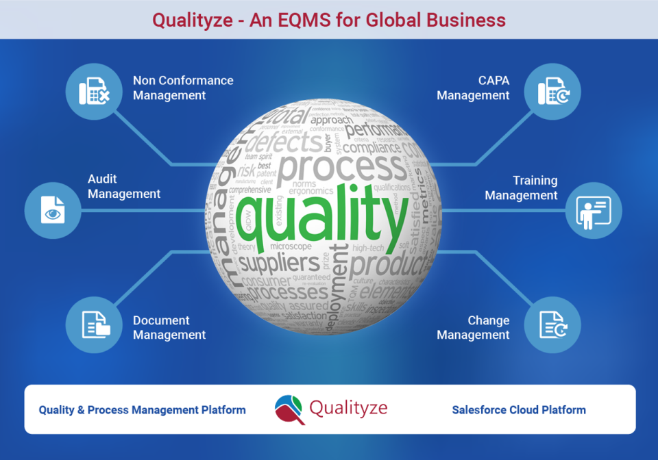 The Qualityze EQMS Suite provides core quality management software solutions for the life sciences and manufacturing industries