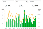 Sellfy screenshot: Users can view their daily product views and revenue in Sellfy
