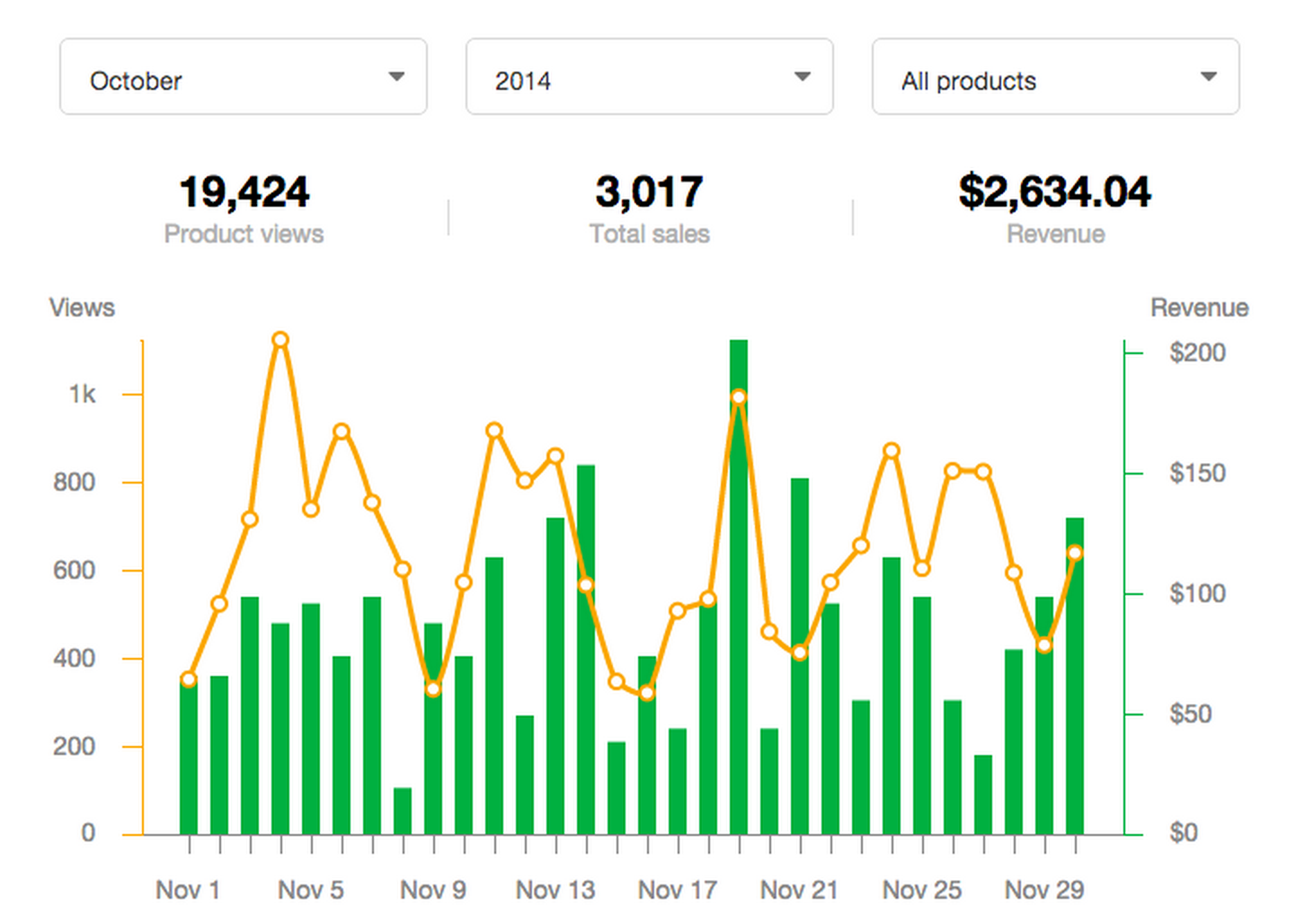 Users can view their daily product views and revenue in Sellfy