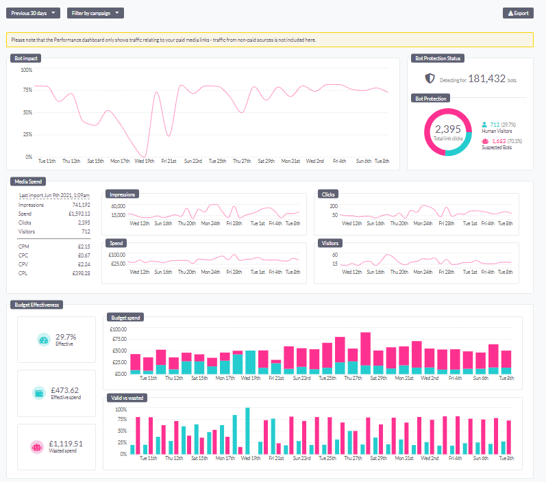 Beacon performance dashboard showing the impact of bots, the number of impressions, clicks & human visitors. See ad budgets & how much is wasted by bots. Over time, the bot impact will fall as Beacon detects & blocks bots on Facebook, Instagram & Google.
