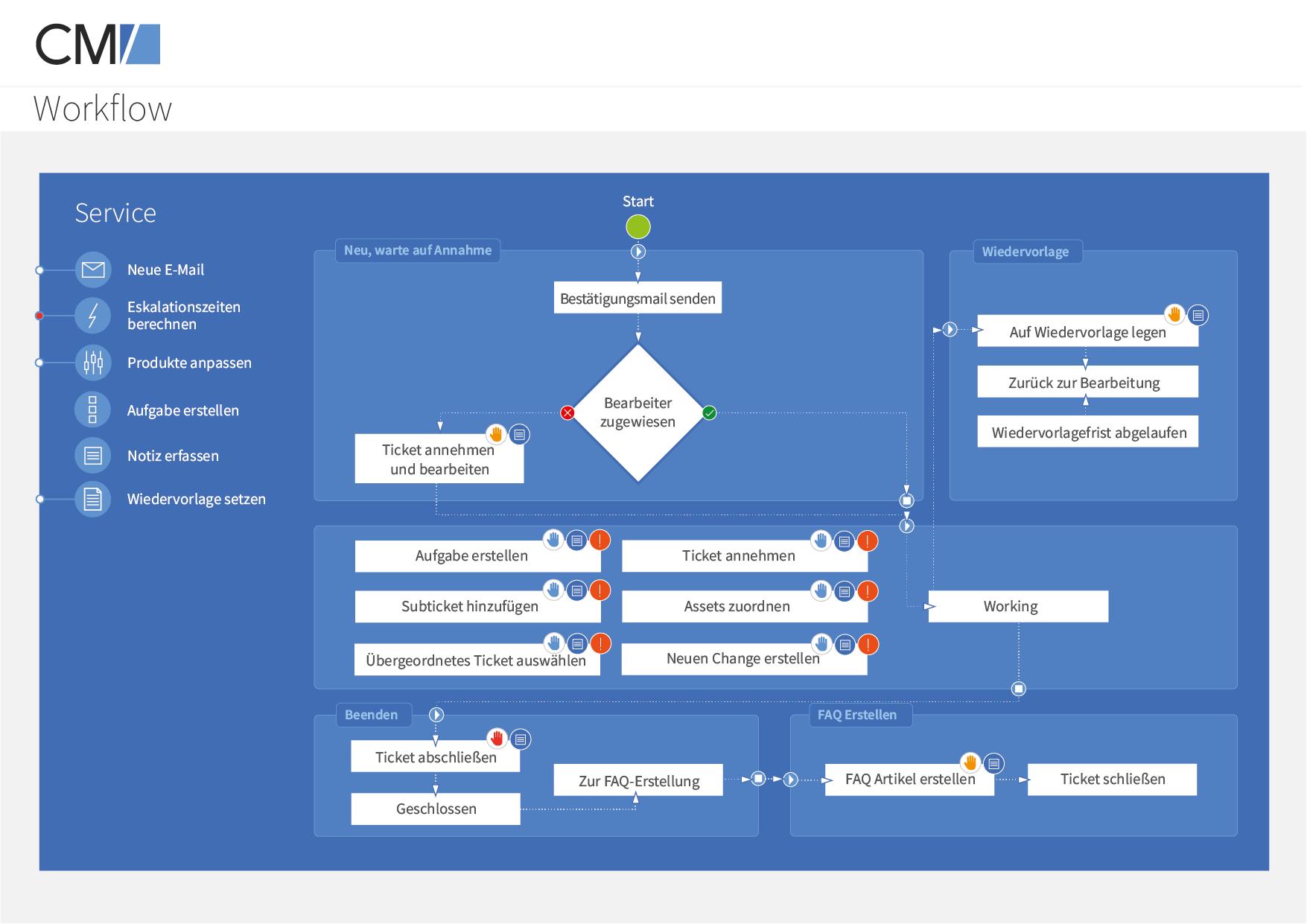 Consol CM/Helpdesk Software - 5
