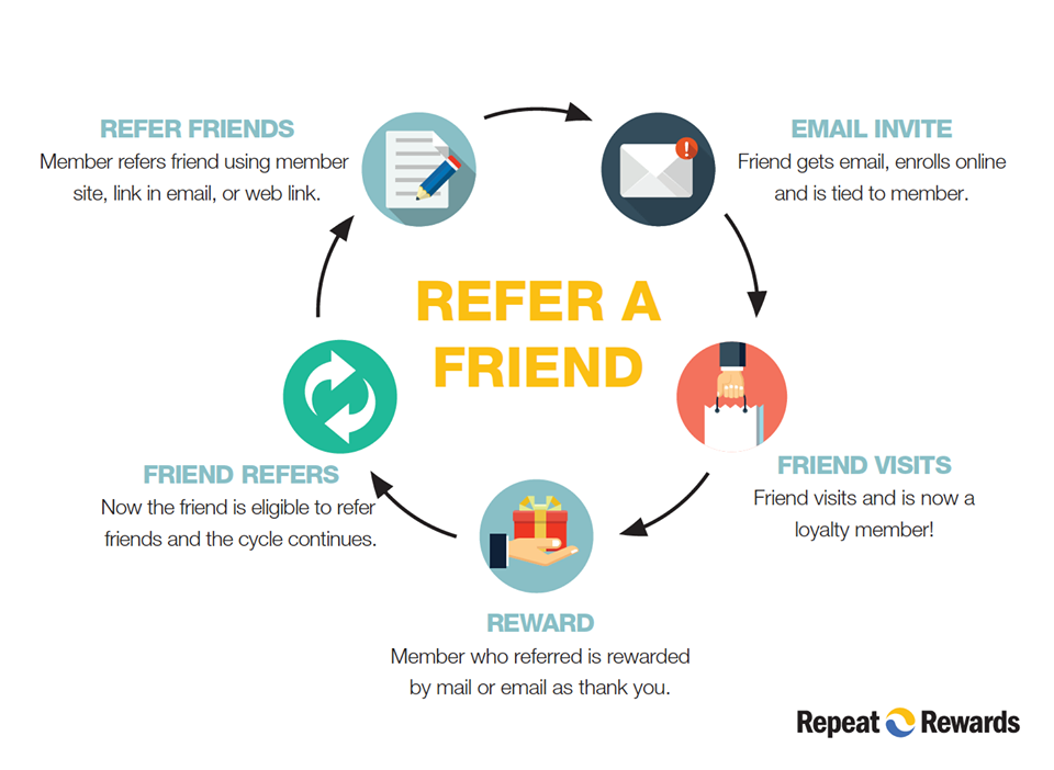 Refer-A-Friend process