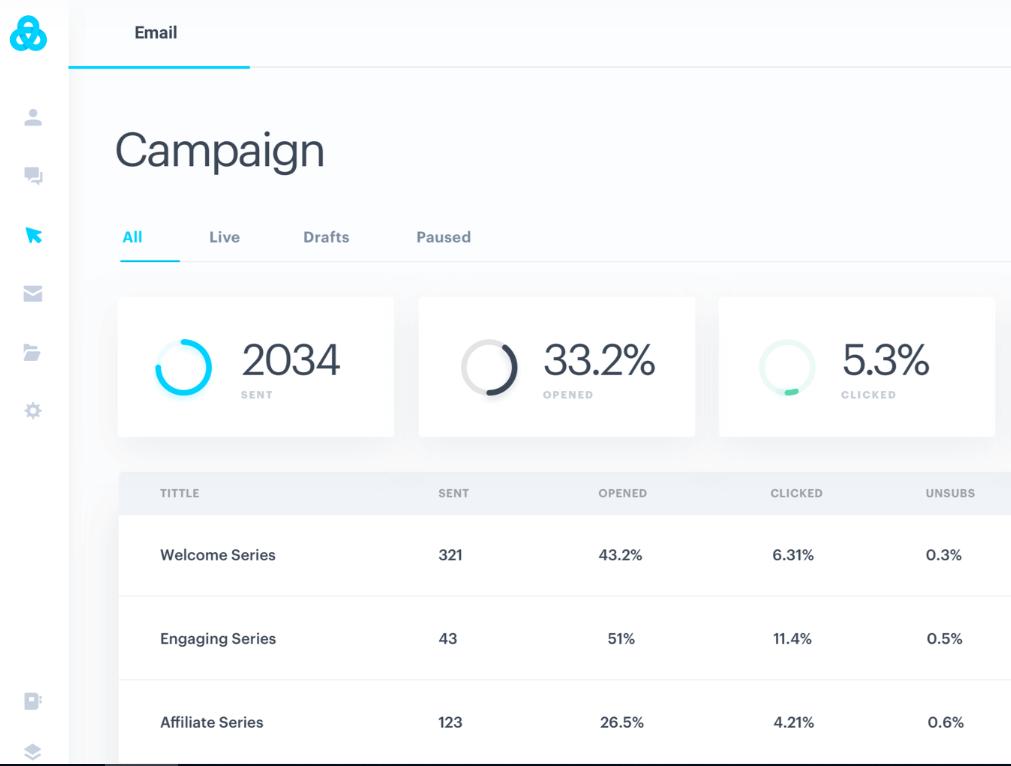Gist campaign management