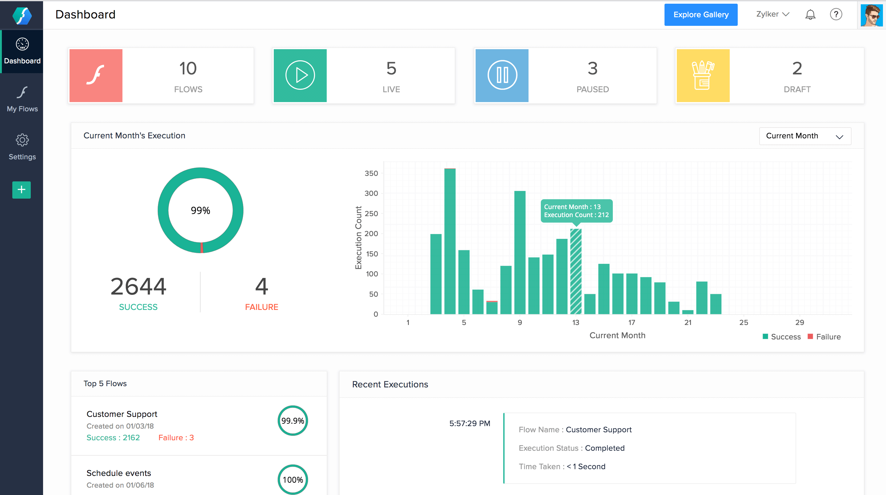 The dashboard gives complete visibility of all processes and metrics that help decide when to update flows