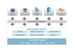 Mule ESB Software - MuleSoft ESB