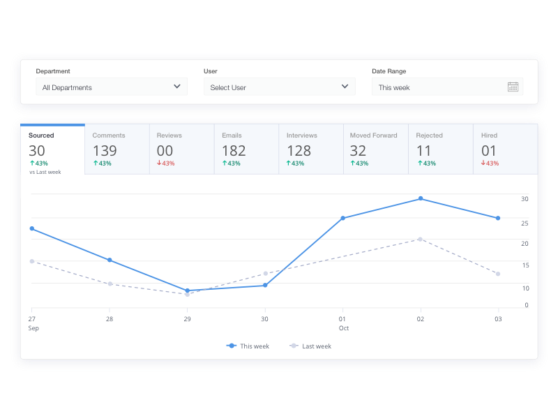 Have real-time insights into your company's recruitment status with the help of intuitive reports and excellent dashboards.