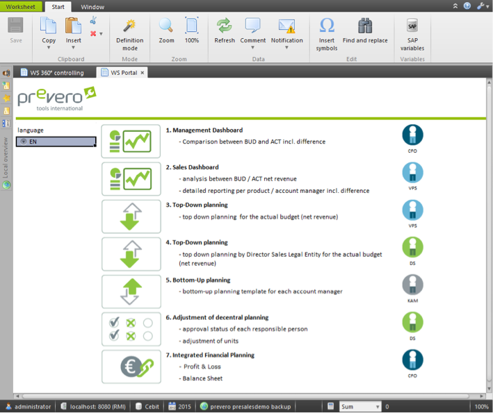prevero delivers a modular performance management environment with flexible business solutions