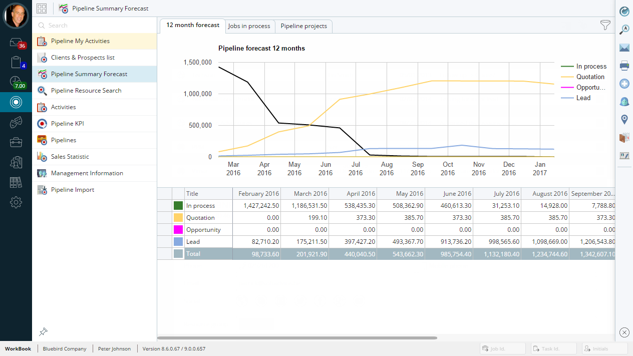 CRM + Pipeline management with complete cash forecasting