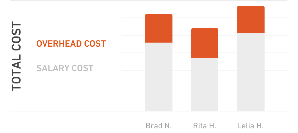 Profitability reports factor overheads into the total company costs, including facility costs
