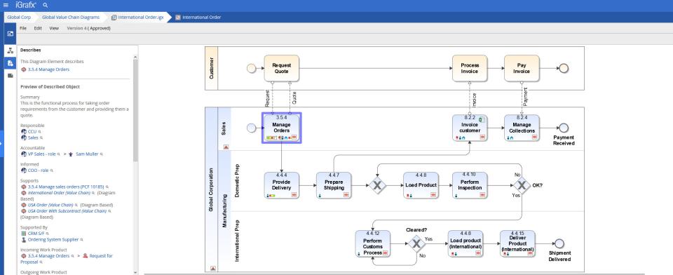 iGrafx Software - Process Flow