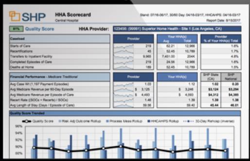 CareStat screenshot: Carestat quality score dashboard