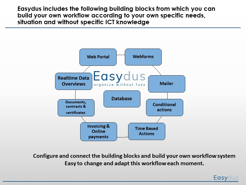 Easydus features and building blocks. Easydus  is a flexible platform where you configure your own workflow according to your own needs. Configure and connect the building blocks according to your own needs.
