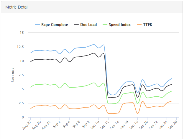 Recurring speed tests allow users to see exactly how their pages are performing over time