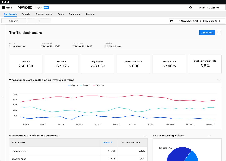 Piwik PRO Analytics - Dashboard