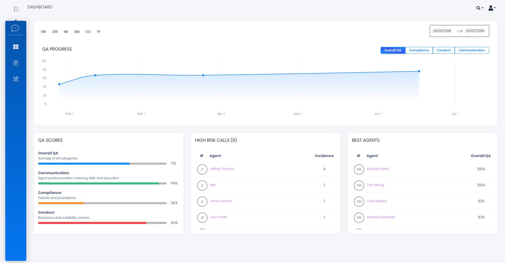 daisee Software - Lisa QA progress dashboard