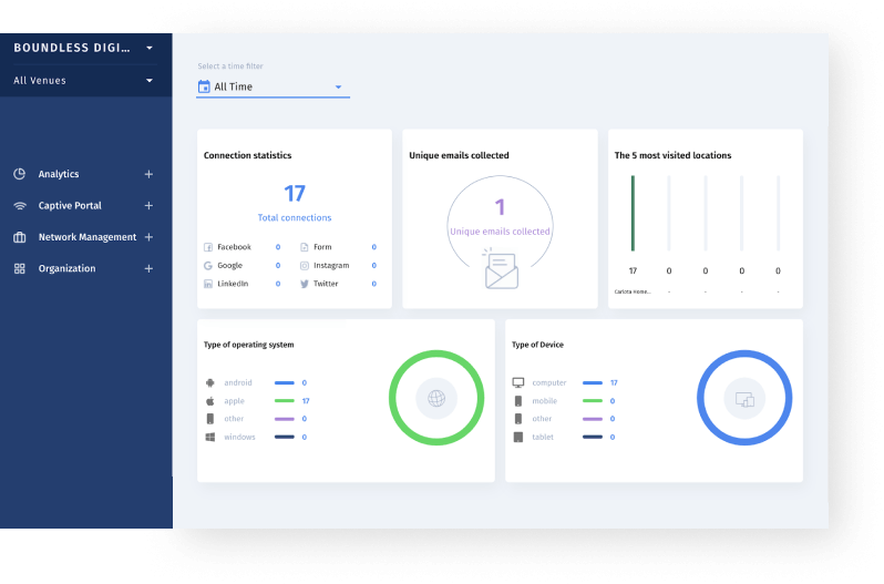 Boundless Guest dashboard
