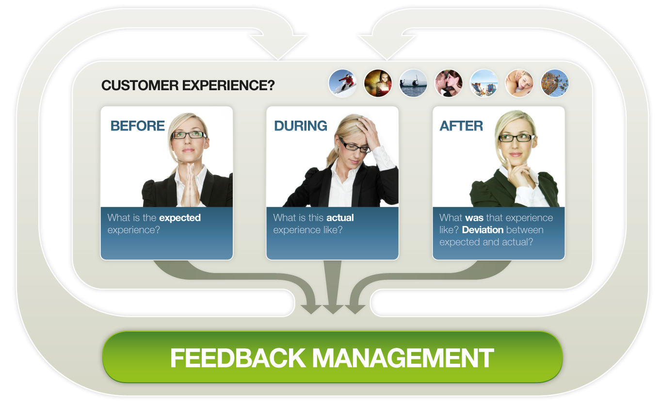 QuestBack Enterprise Feedback Suite Software - Feedback management