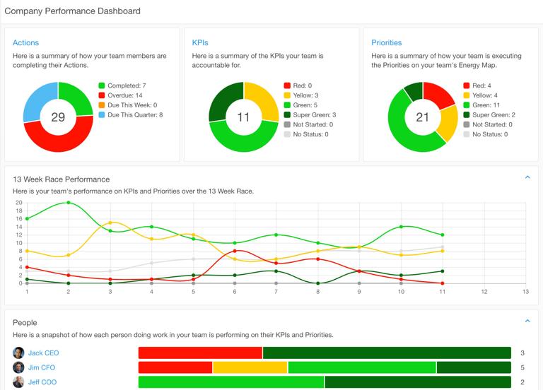 Rhythm Systems team dashboard screenshot