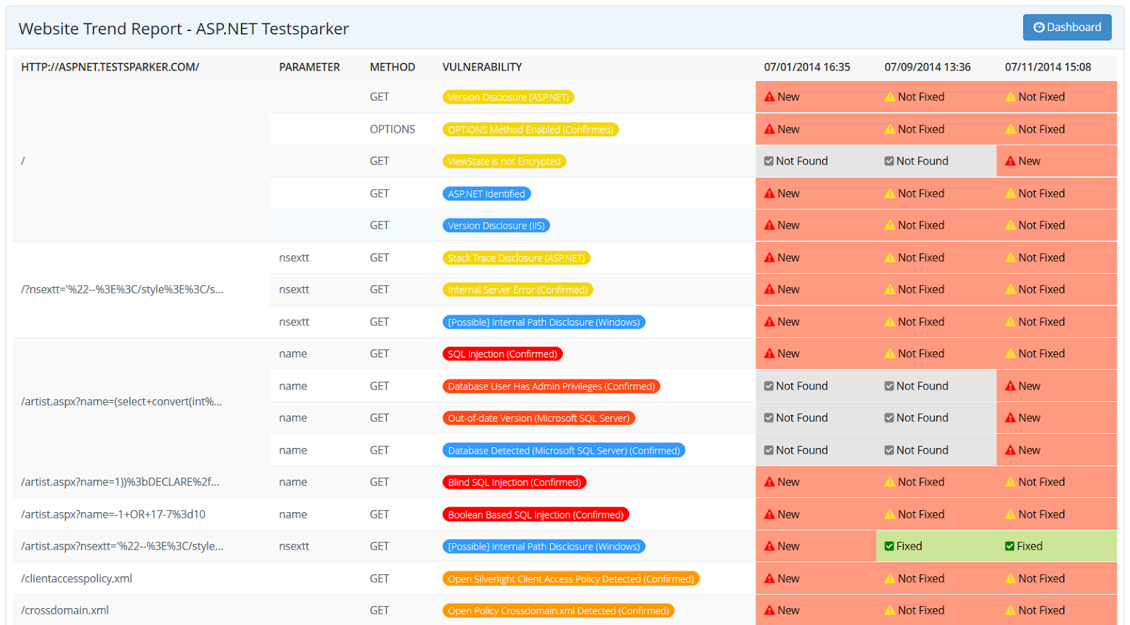 Netsparker Software - The trend matrix report provides information on when a vulnerability was identified the first time, when it was fixed, or when it was reintroduced on the website