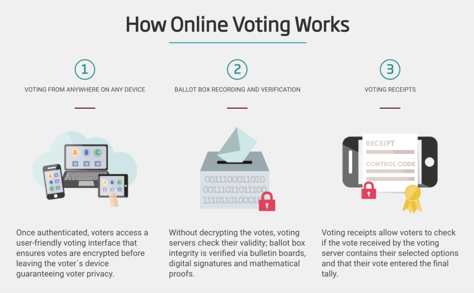 How Online Voting Works