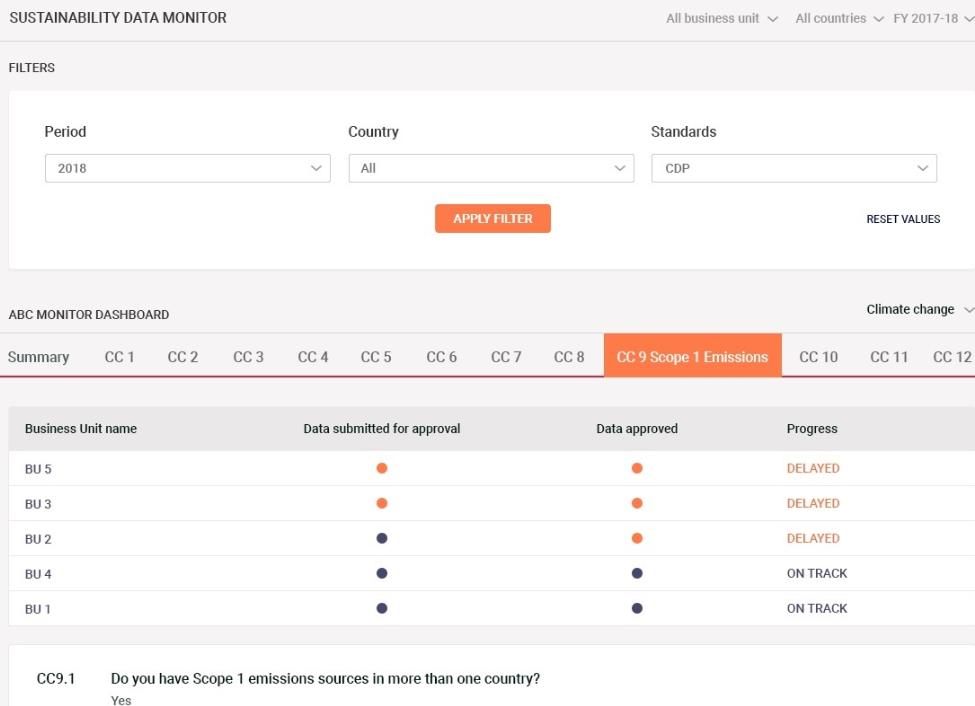 Goodera Impact sustainability data monitor