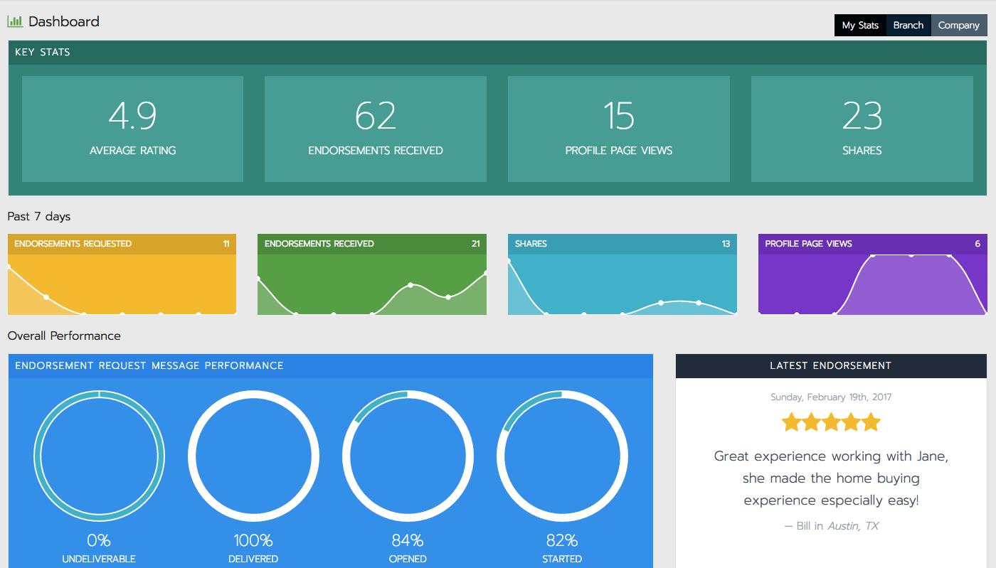 eEndorsements.com screenshot: Measure success and overall performance with quality metrics via the dashboard