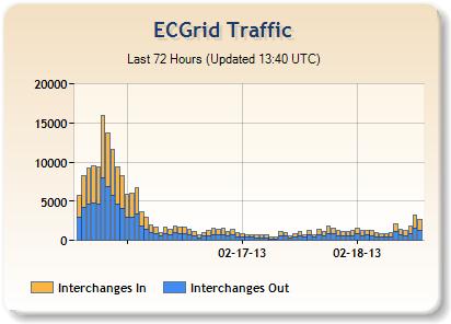 ECGridOS screenshot