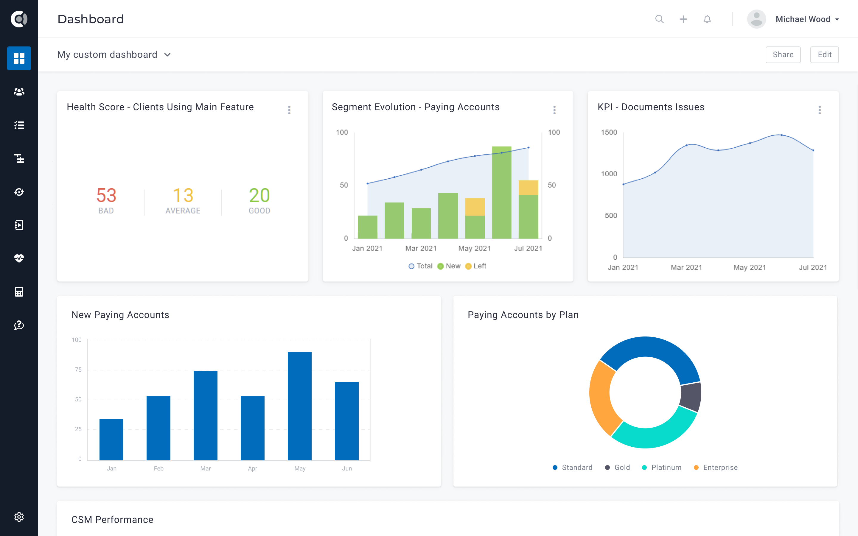 Reporting and Dashboards - build custom dashboards to analyze customer churn, track expansion revenue, understand trial conversion rates, see CSM performance, visualize customer health, and much more.