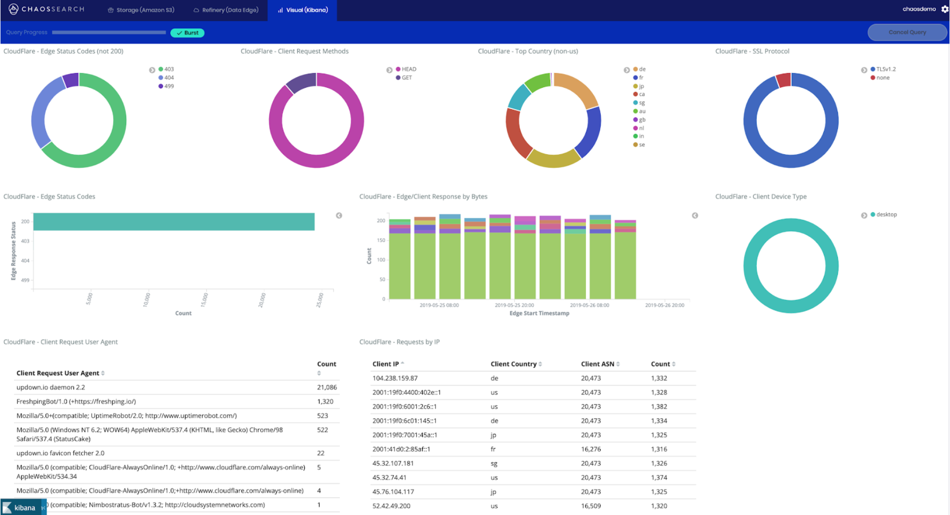 CHAOSSEARCH dashboard with Cloudflare data