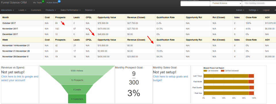 Optimize processes by identifying the biggest bottlenecks in the sales funnel