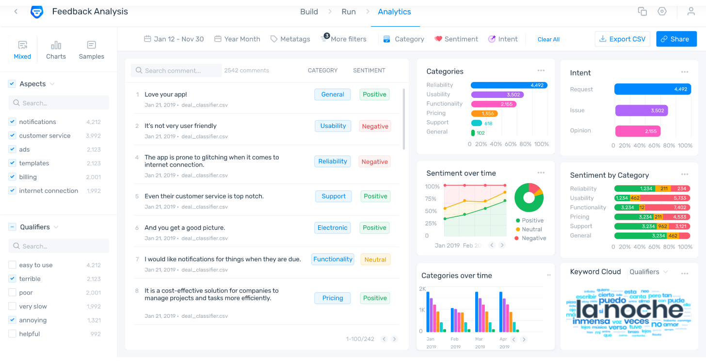 MonkeyLearn analysis dashboard