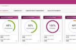 ZIWO screenshot: Ziwo outbound campaigns dashboard