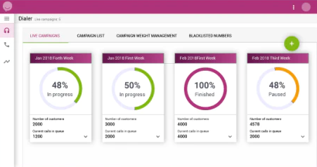 Ziwo outbound campaigns dashboard