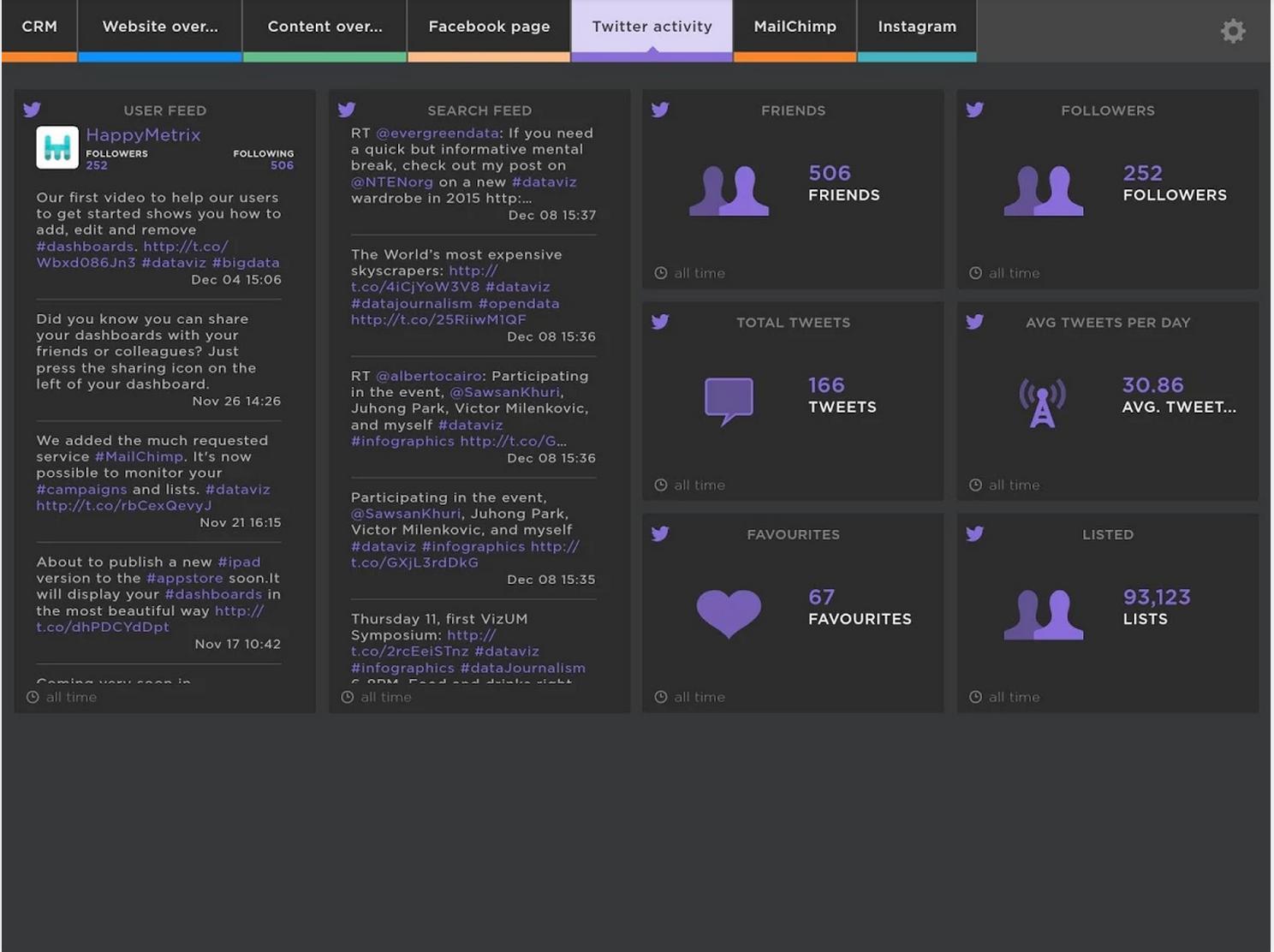 HappyMetrix Software - Twitter activity