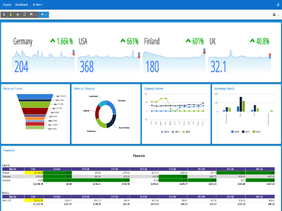 AngularJS dashboards