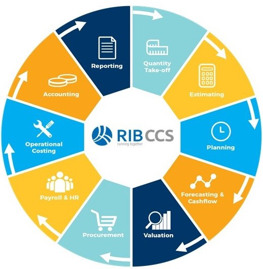 RIB CCS Complete Solution