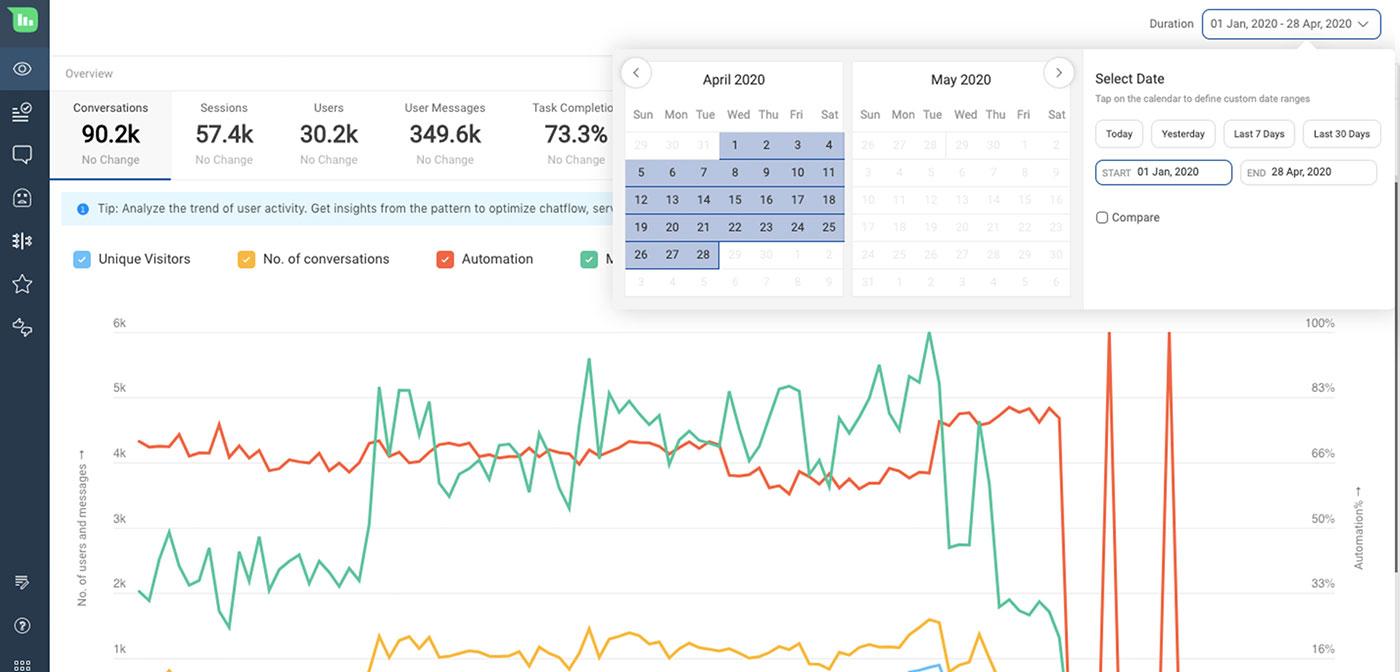 Haptik analytics dashboard
