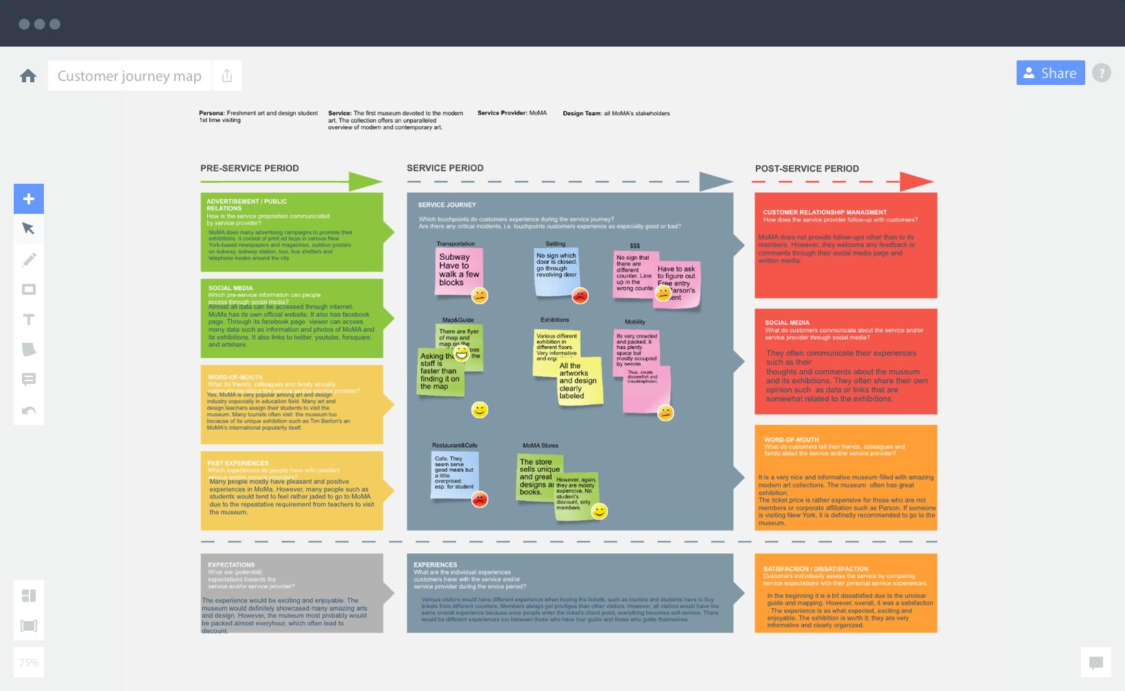 Miro Software - Customer journey map