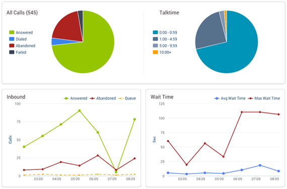 Cloud Contact Center (C3) by Novanet Software - Track callers performance