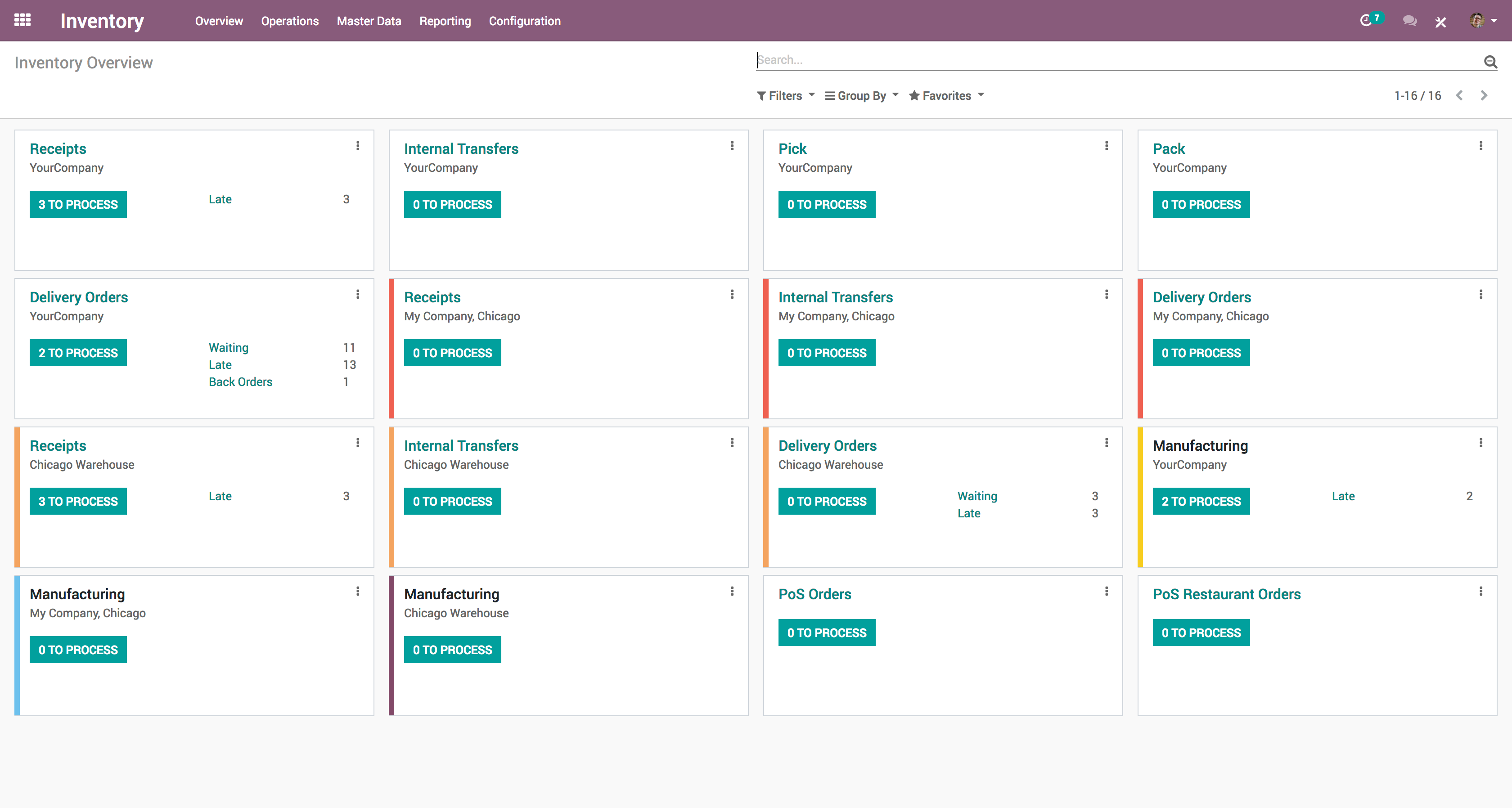 Odoo Inventory overview screenshot